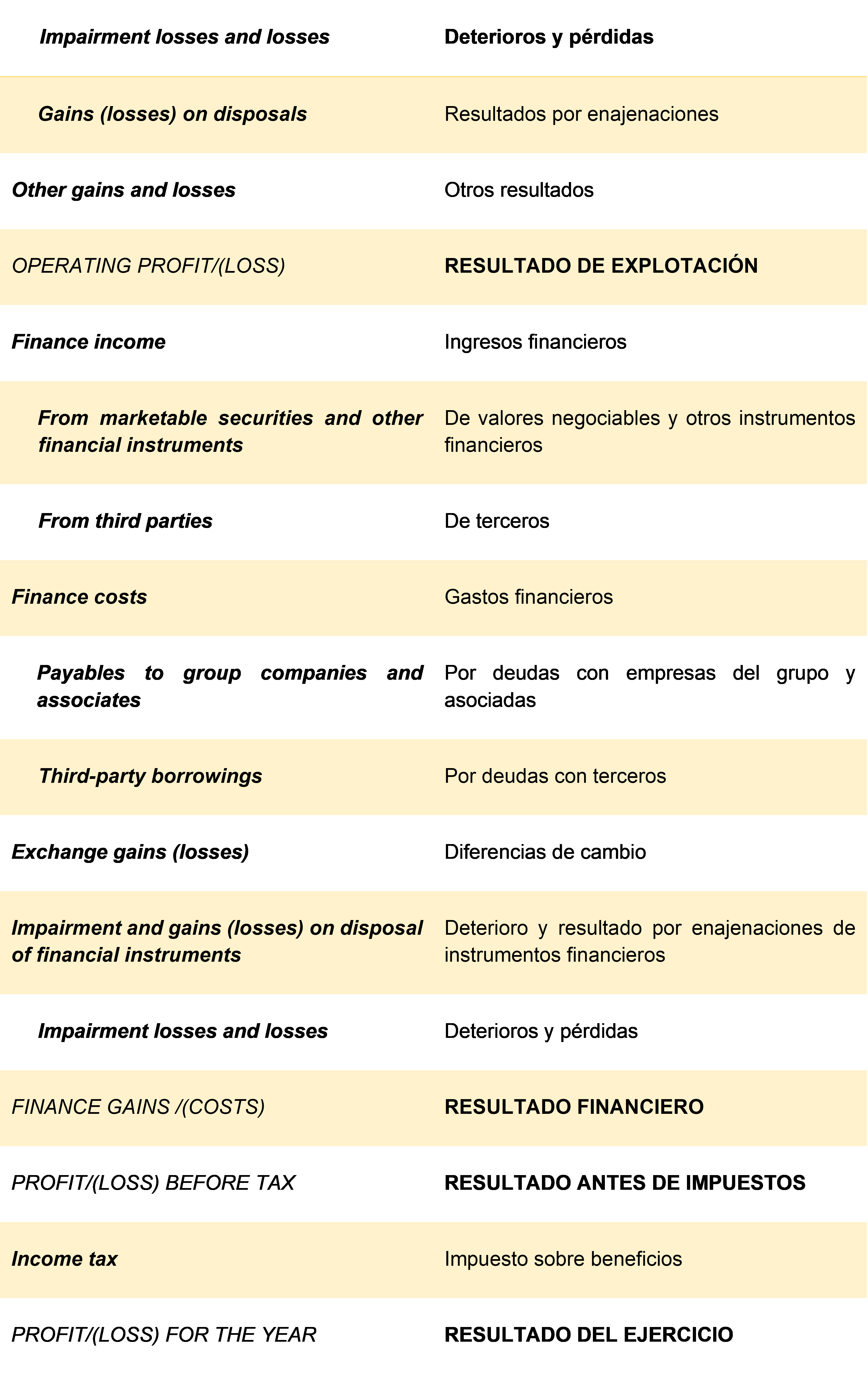 Terminología cuenta de resultados 2